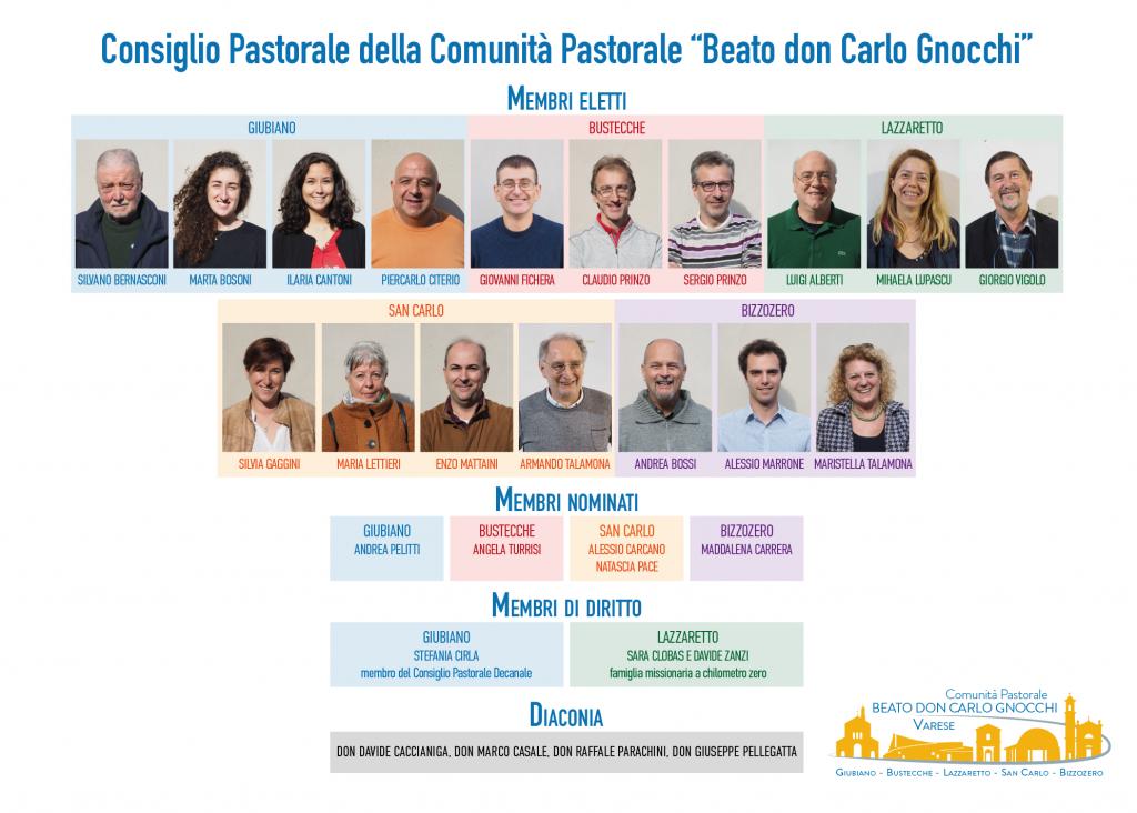 Membri del Consiglio Pastorale